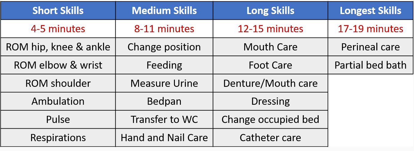 Skills Timing For The State Cna Exam 4yourcna