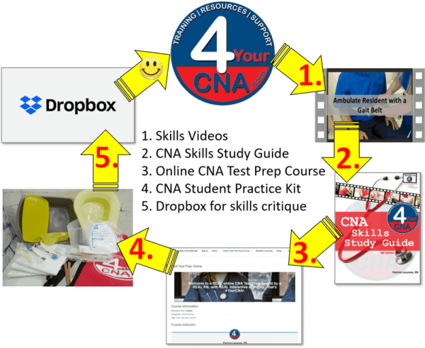4YourCNA System